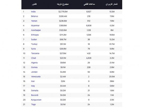 قطع اینترنت در سال گذشته به 21 کشور دنیا در مجموع 4 میلیارد دلار خسارت زد